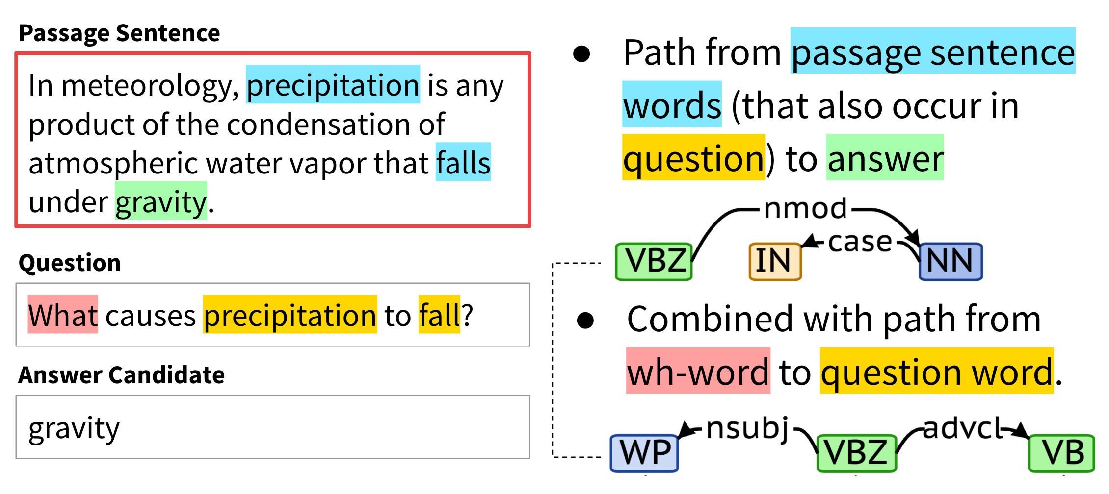 We use the dependency tree path from the passage sentence words that occur in the question to the answer in the passage. This is optionally combined with the path from the wh-word to the same question word.