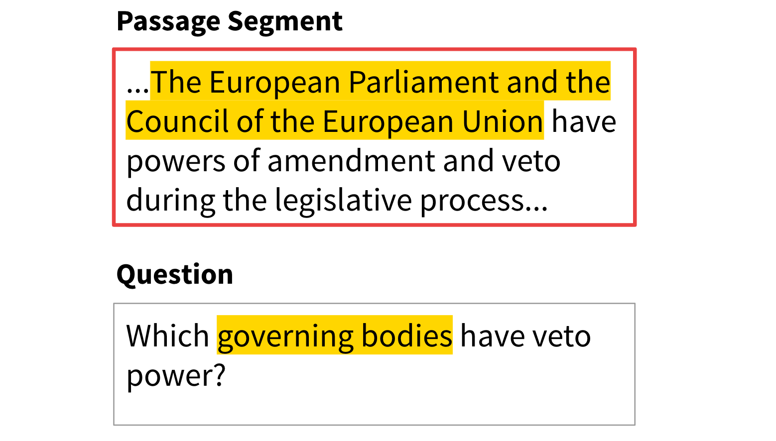 To answer this question, QA systems have to infer that the European Parliament and the Council of the European Union are government bodies. Such questions are difficult to answer because they go beyond the passage.