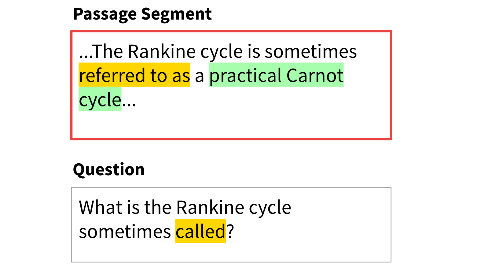 "In this example, a QA system would have to recognize that ""referred"" and ""call"" mean the same thing."