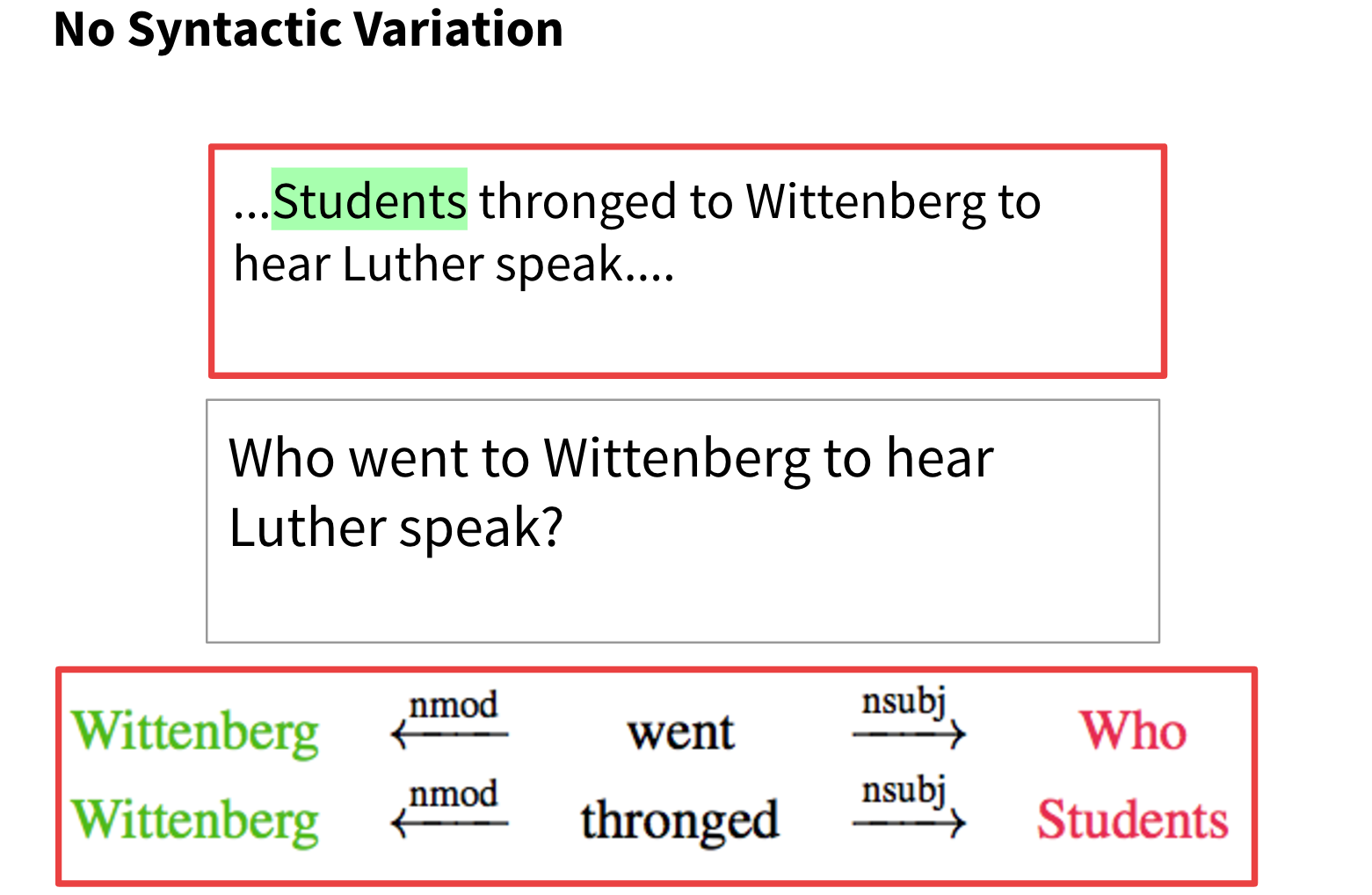Here's a question which does not require handling of syntactic variation. The question and the passage have matching syntactic structures 'who went to wittenberg', 'students thronged to wittenberg' even though the the question uses the word 'went' and the passage uses the word 'thronged'. Questions without syntactic variation are relatively easy to answer because the syntactic structure gives all of the information needed to answer it.